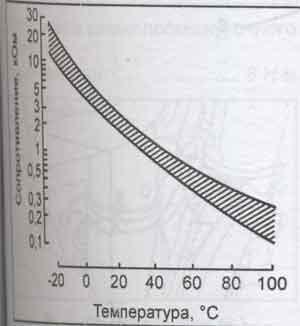 график расхода воздуха Toyota Land Cruiser Prado