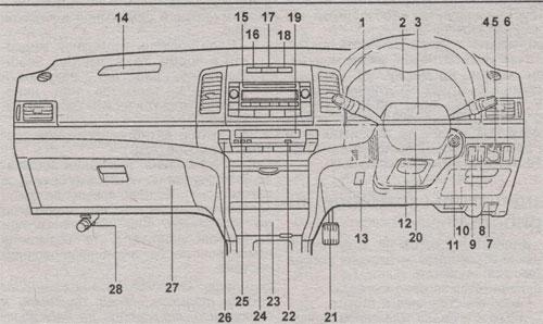 панель приборов Toyota Allion, панель приборов Toyota Premio