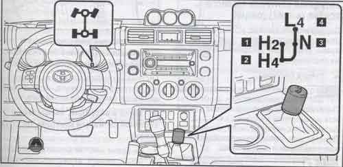 полный привод Toyota FJ Cruiser