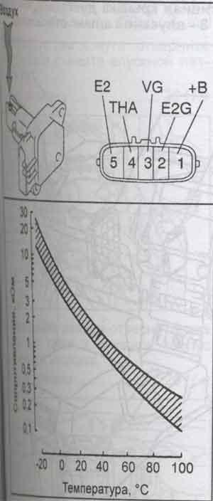 график сопротивления Toyota Land Cruiser Prado