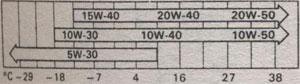 Вязкость масло по SAE Toyota Corolla